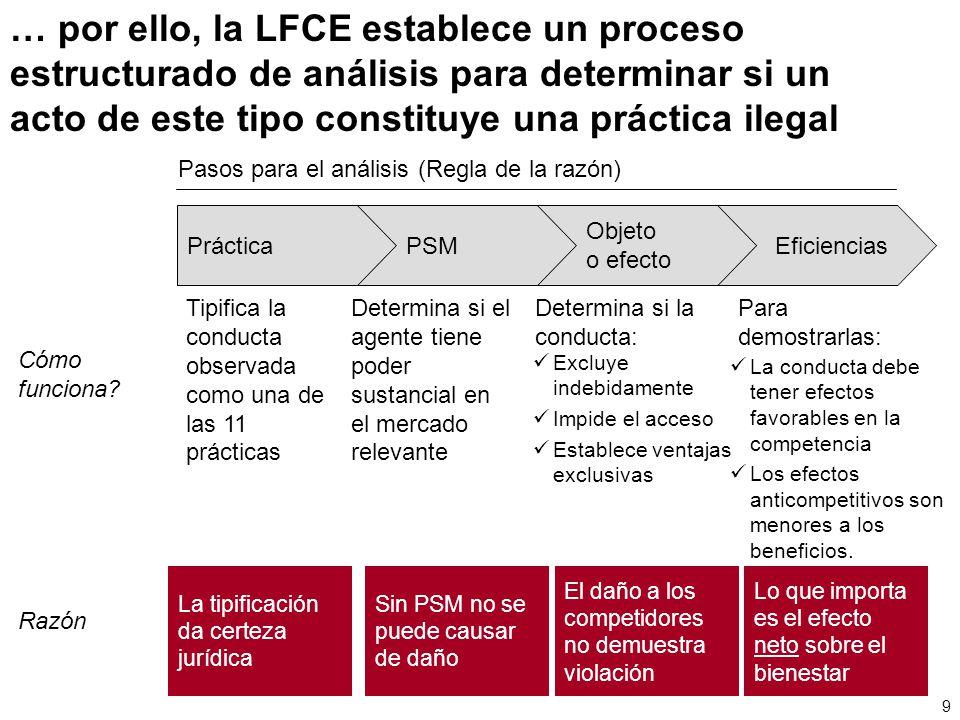 … por ello, la LFCE establece un proceso estructurado de análisis para determinar si un acto de este tipo constituye una práctica ilegal