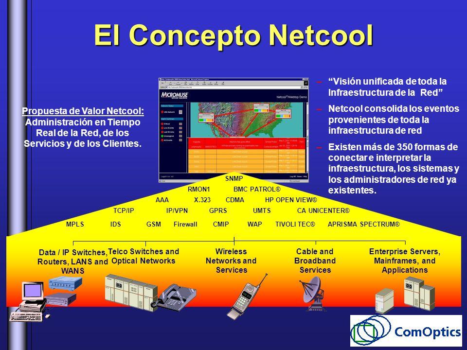 El Concepto Netcool Visión unificada de toda la Infraestructura de la Red