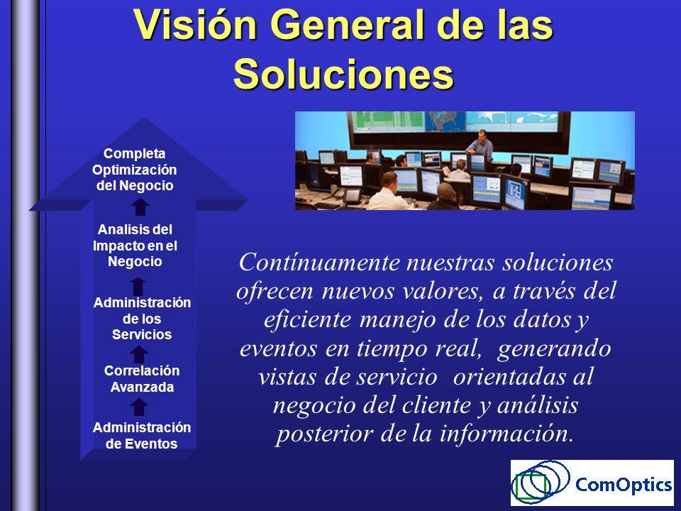 Visión General de las Soluciones