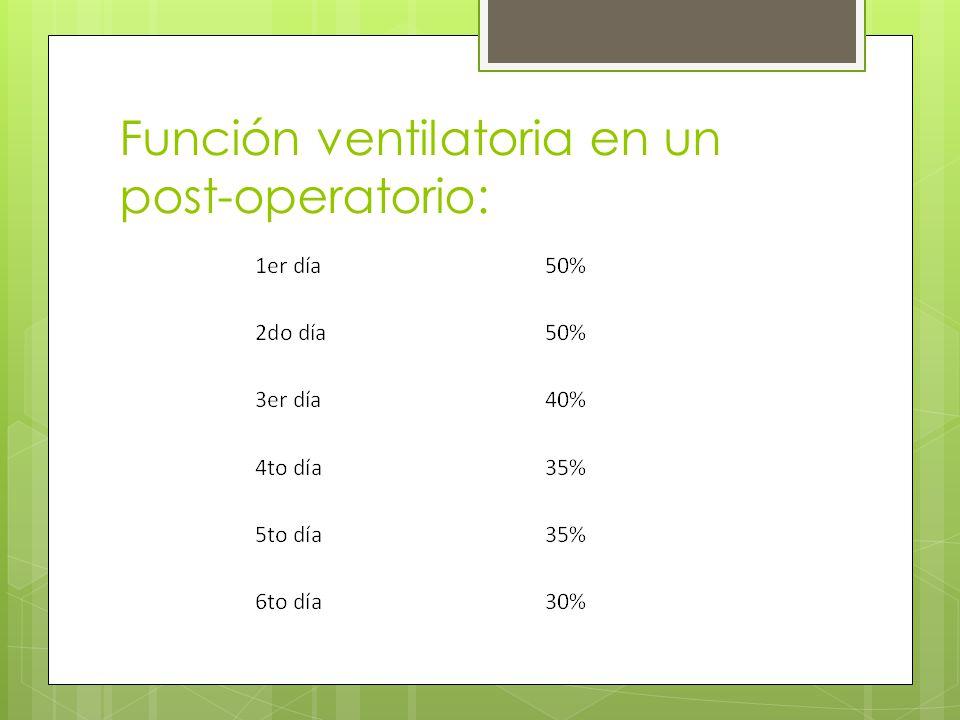 Función ventilatoria en un post-operatorio: