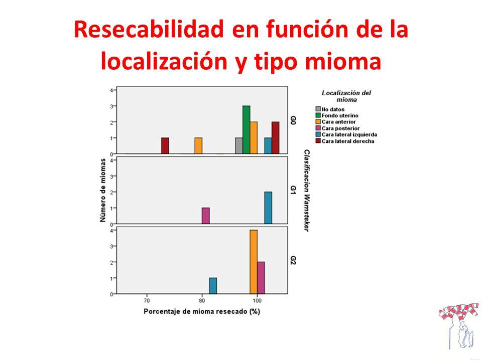 Resecabilidad en función de la localización y tipo mioma