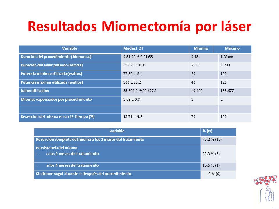 Resultados Miomectomía por láser