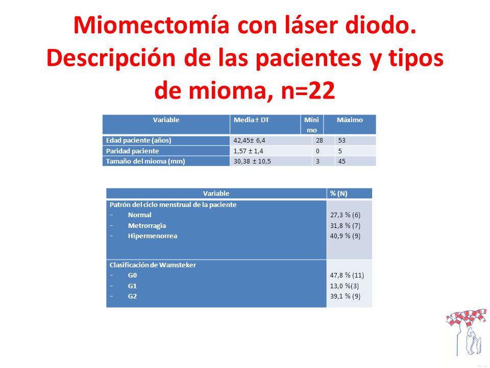 Miomectomía con láser diodo