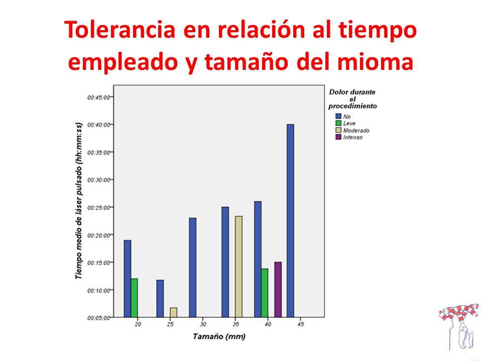 Tolerancia en relación al tiempo empleado y tamaño del mioma