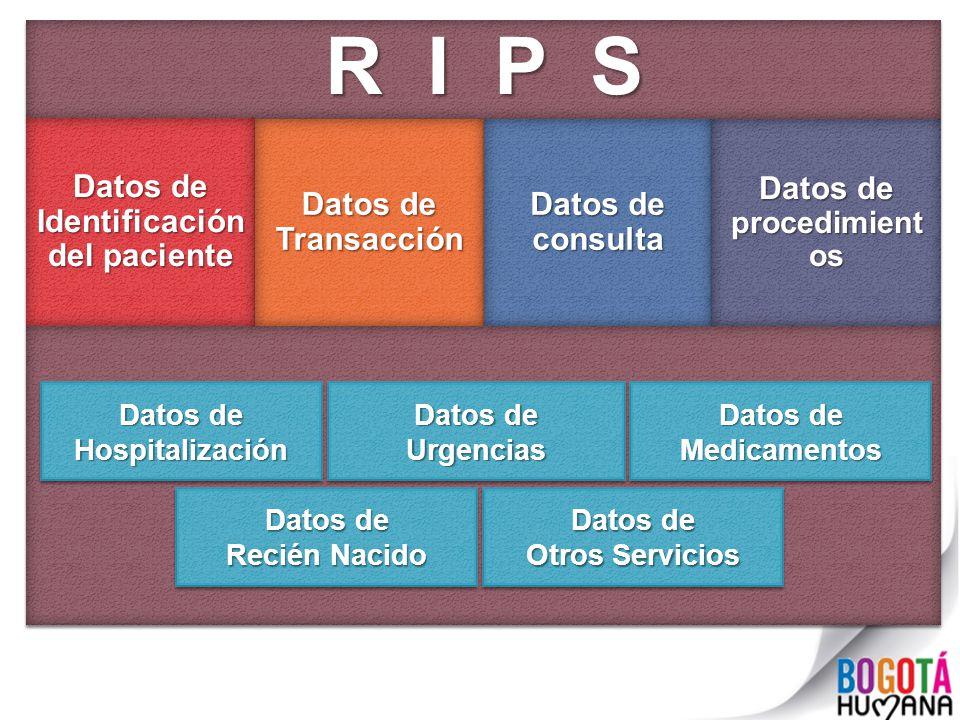 Datos de Identificación del paciente Datos de procedimientos
