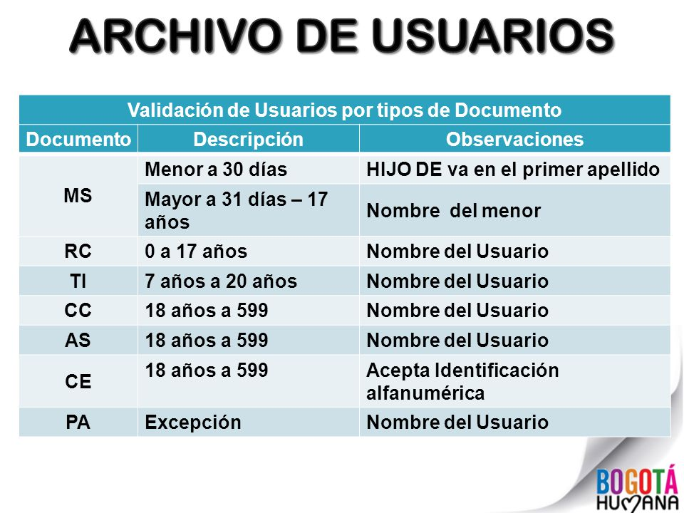 Validación de Usuarios por tipos de Documento