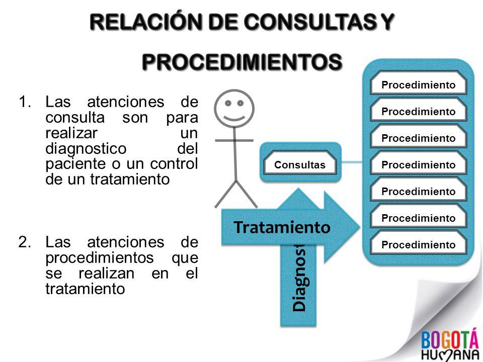 RELACIÓN DE CONSULTAS Y PROCEDIMIENTOS