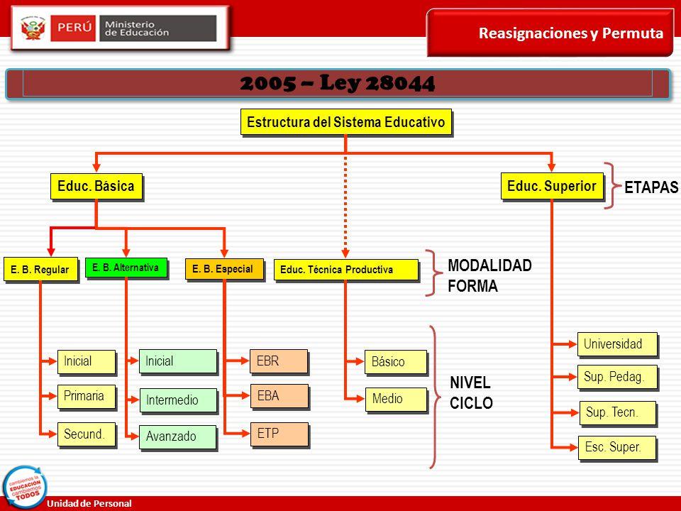 2005 – Ley 28044 Reasignaciones y Permuta ETAPAS MODALIDAD FORMA NIVEL