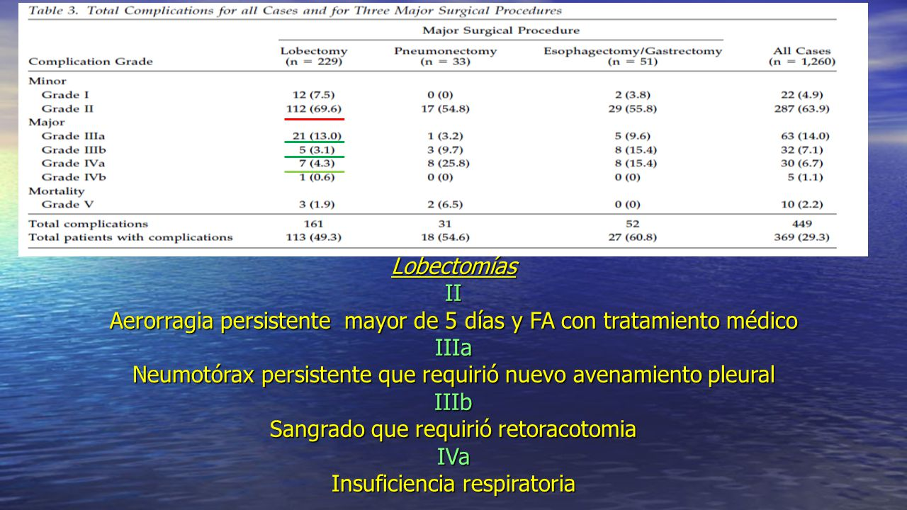 Lobectomías II Aerorragia persistente mayor de 5 días y FA con tratamiento médico IIIa Neumotórax persistente que requirió nuevo avenamiento pleural IIIb Sangrado que requirió retoracotomia IVa Insuficiencia respiratoria