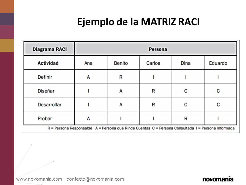 Ejemplo de la MATRIZ RACI