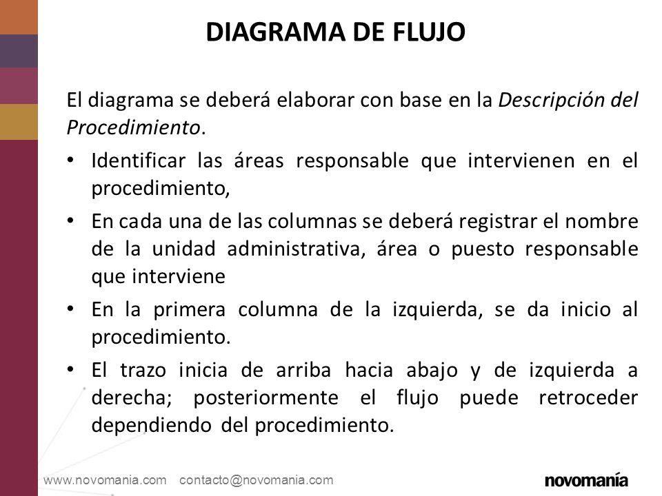 DIAGRAMA DE FLUJO El diagrama se deberá elaborar con base en la Descripción del Procedimiento.