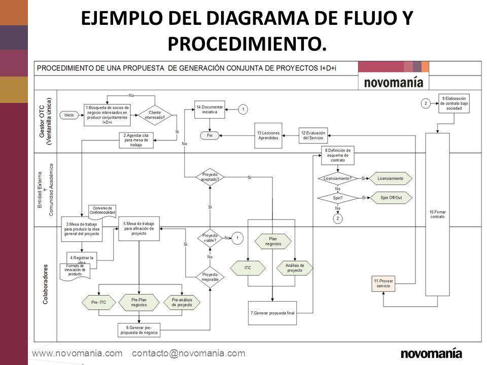 EJEMPLO DEL DIAGRAMA DE FLUJO Y PROCEDIMIENTO.