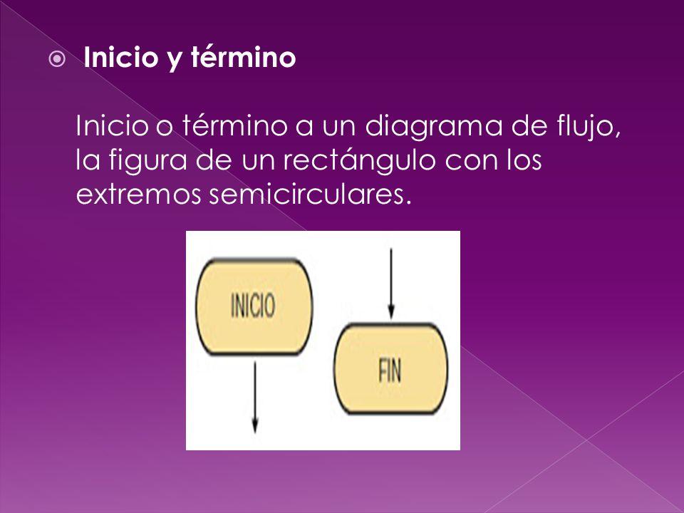 Inicio y término Inicio o término a un diagrama de flujo, la figura de un rectángulo con los extremos semicirculares.