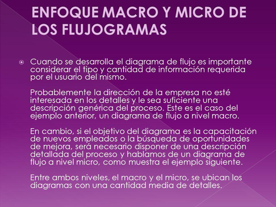ENFOQUE MACRO Y MICRO DE LOS FLUJOGRAMAS