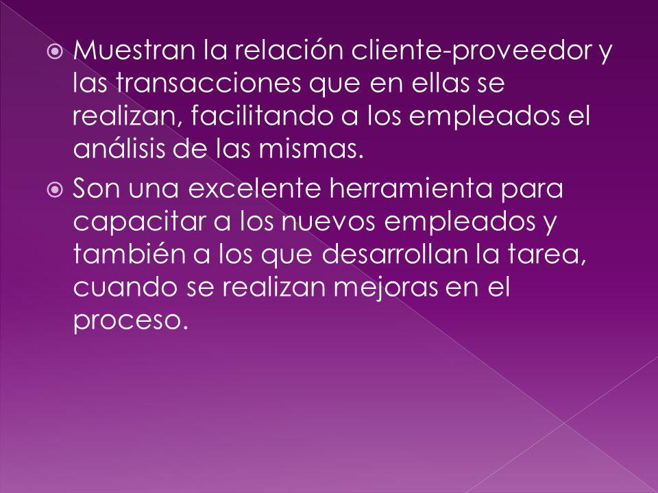 Muestran la relación cliente-proveedor y las transacciones que en ellas se realizan, facilitando a los empleados el análisis de las mismas.