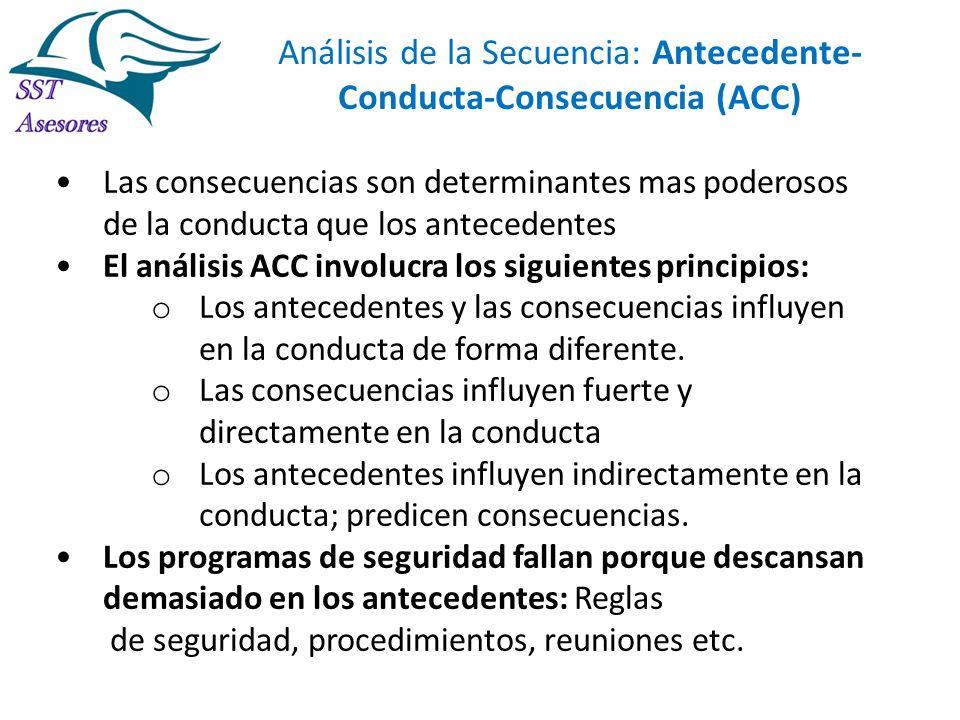 Análisis de la Secuencia: Antecedente-Conducta-Consecuencia (ACC)
