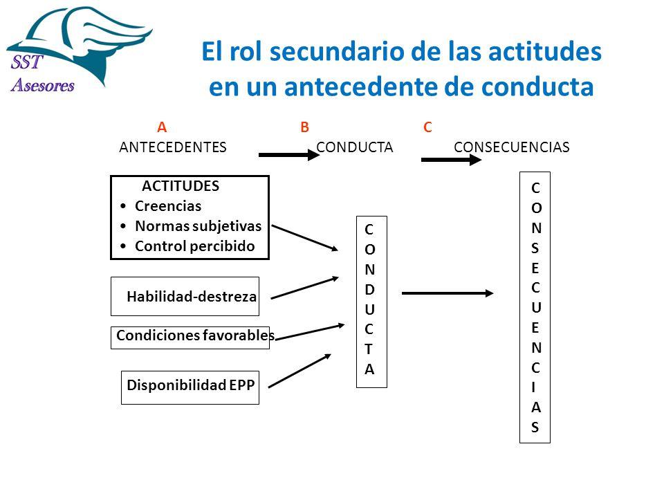 El rol secundario de las actitudes en un antecedente de conducta