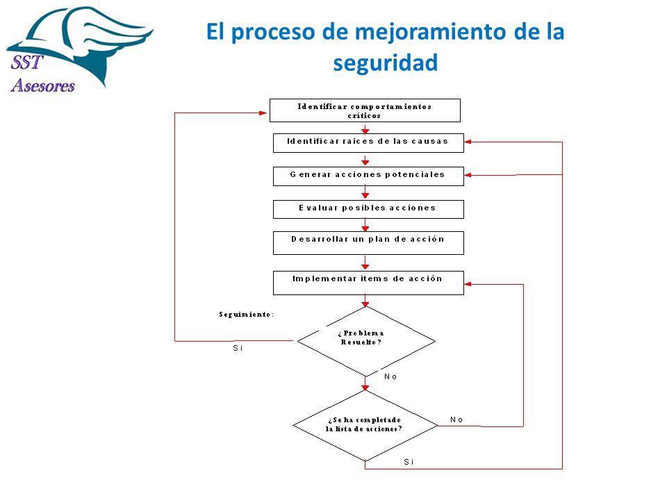El proceso de mejoramiento de la seguridad