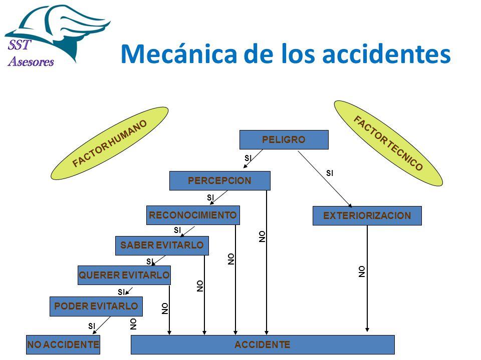 Mecánica de los accidentes