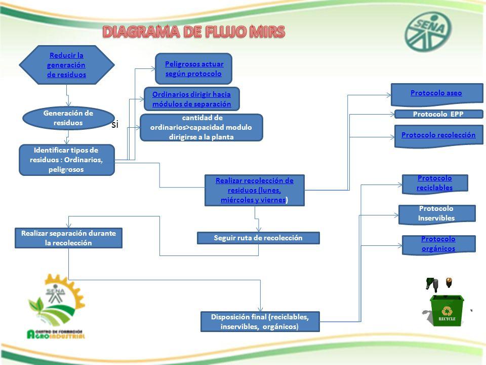 DIAGRAMA DE FLUJO MIRS si Reducir la generación de residuos