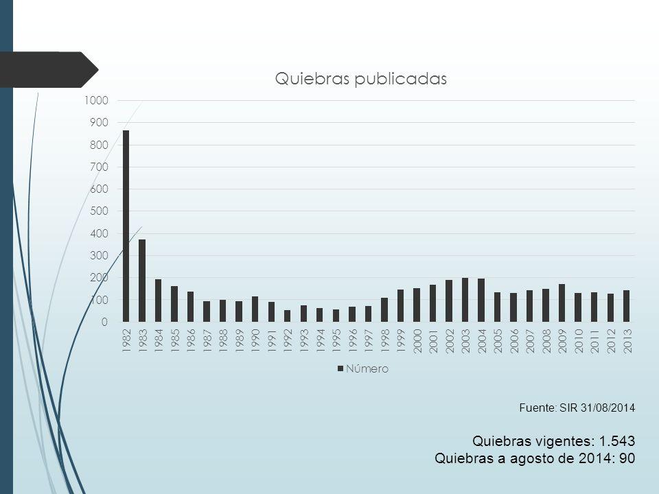 Quiebras vigentes: 1.543 Quiebras a agosto de 2014: 90