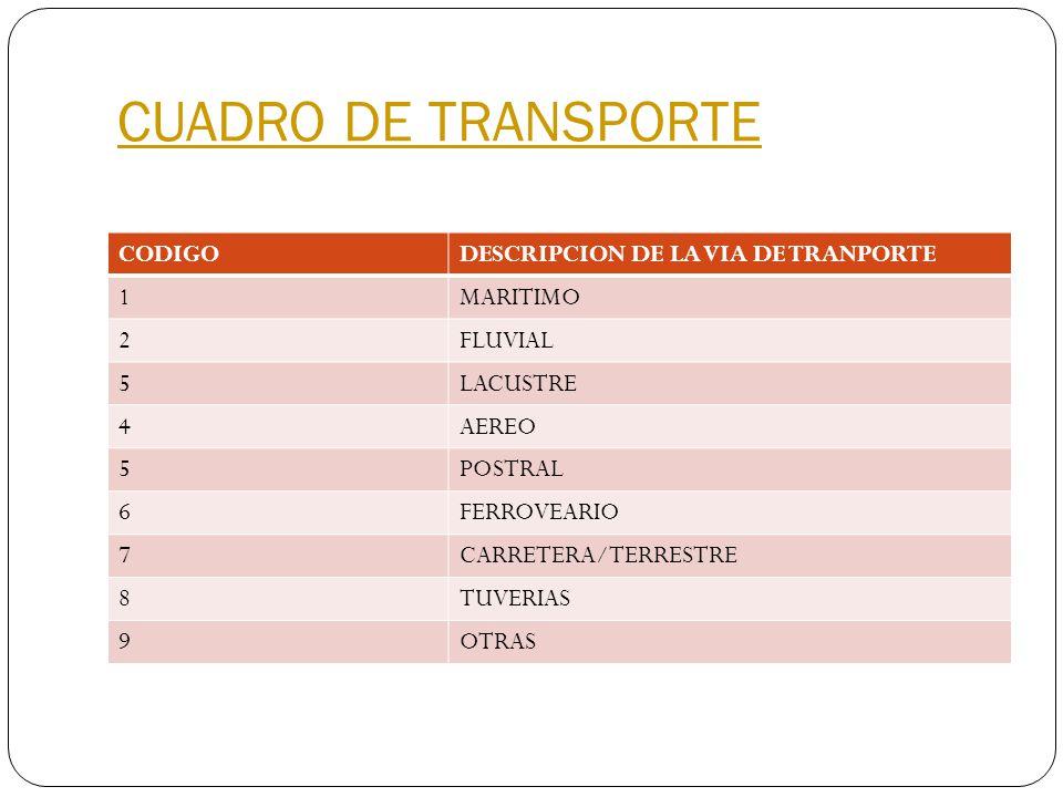 CUADRO DE TRANSPORTE CODIGO DESCRIPCION DE LA VIA DE TRANPORTE 1