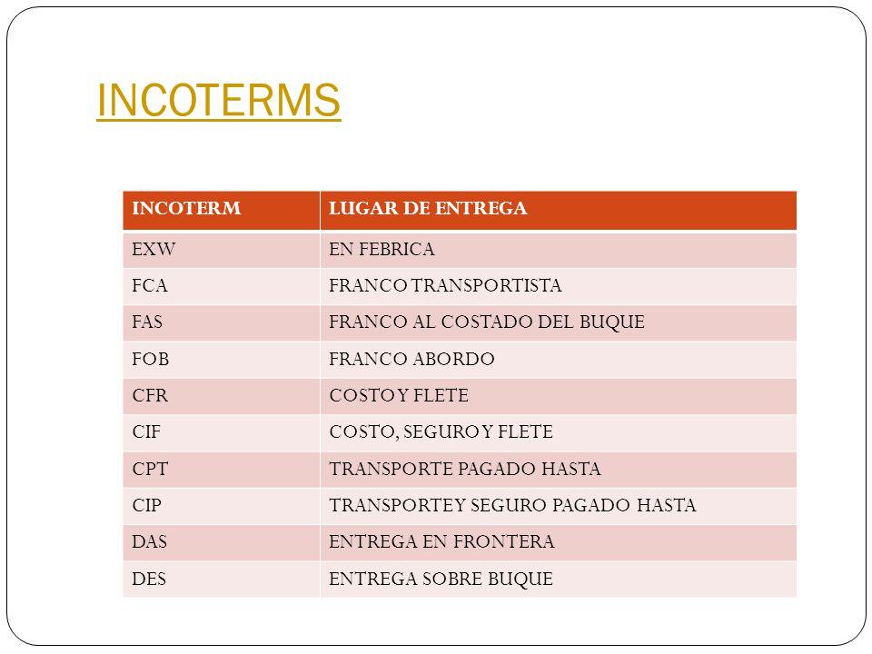INCOTERMS INCOTERM LUGAR DE ENTREGA EXW EN FEBRICA FCA