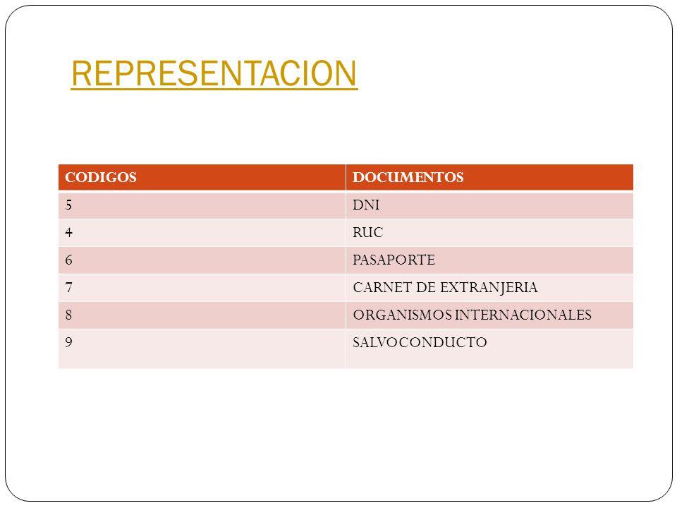 REPRESENTACION CODIGOS DOCUMENTOS 5 DNI 4 RUC 6 PASAPORTE 7