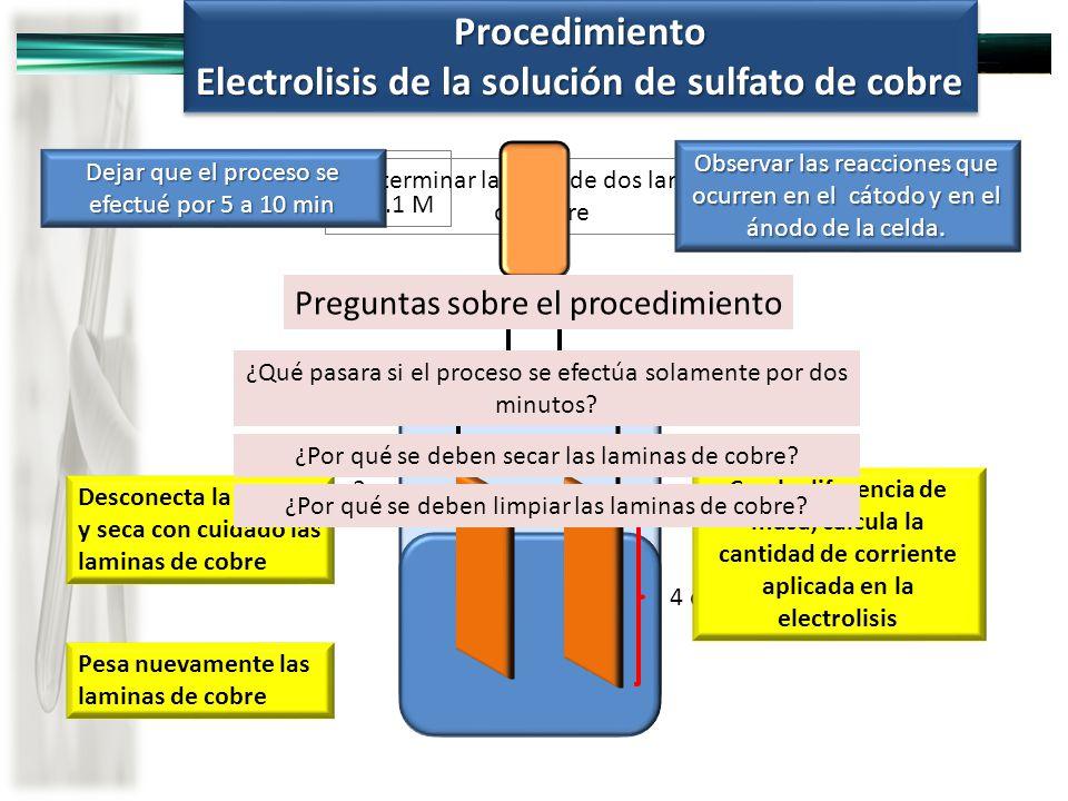 Electrolisis de la solución de sulfato de cobre