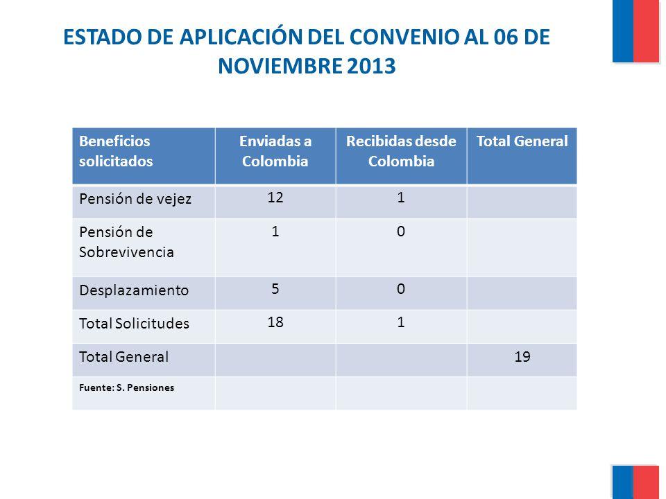 ESTADO DE APLICACIÓN DEL CONVENIO AL 06 DE NOVIEMBRE 2013