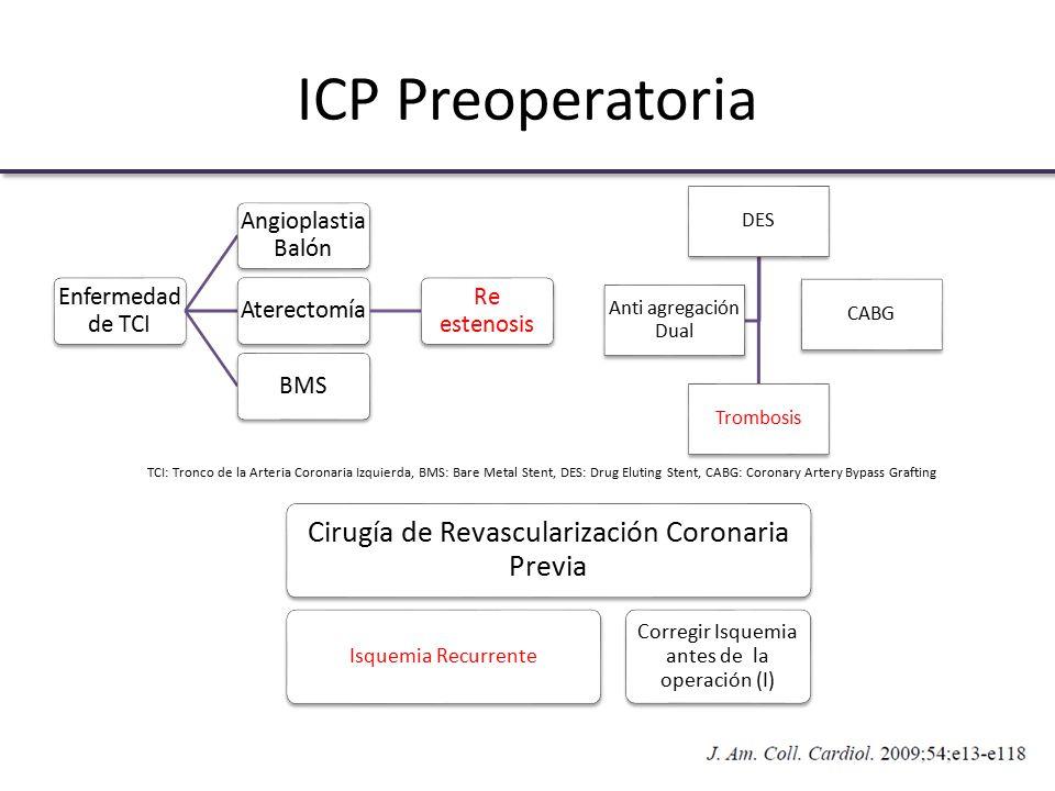 ICP Preoperatoria Cirugía de Revascularización Coronaria Previa
