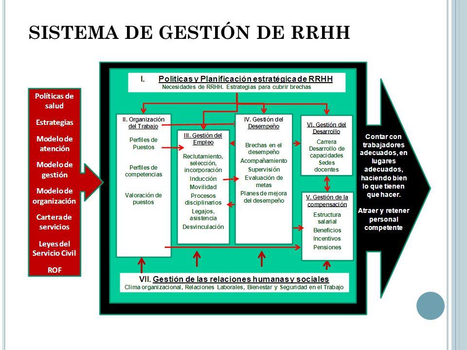 SISTEMA DE GESTIÓN DE RRHH