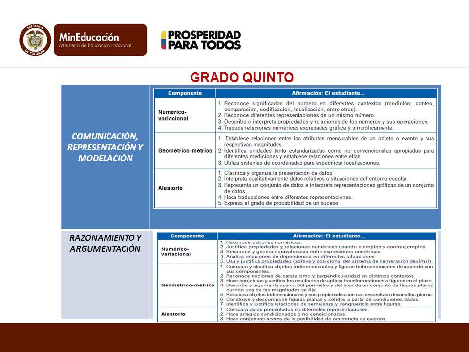 COMUNICACIÓN, REPRESENTACIÓN Y MODELACIÓN RAZONAMIENTO Y ARGUMENTACIÓN