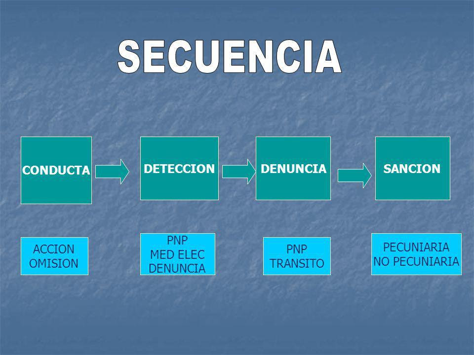 SECUENCIA CONDUCTA DETECCION DENUNCIA SANCION PNP MED ELEC DENUNCIA