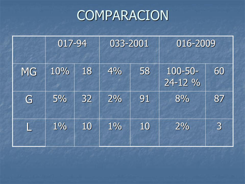 COMPARACION MG G L 017-94 033-2001 016-2009 10% 18 4% 58