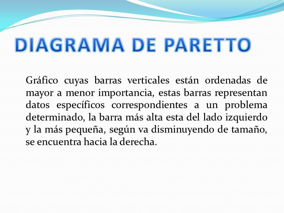DIAGRAMA DE PARETTO