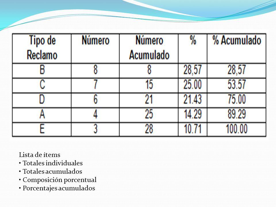 Lista de ítems • Totales individuales • Totales acumulados • Composición porcentual • Porcentajes acumulados