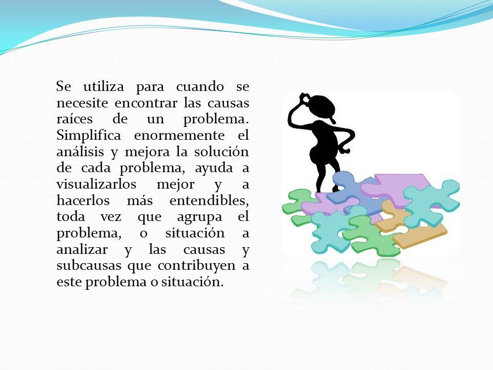 Se utiliza para cuando se necesite encontrar las causas raíces de un problema.