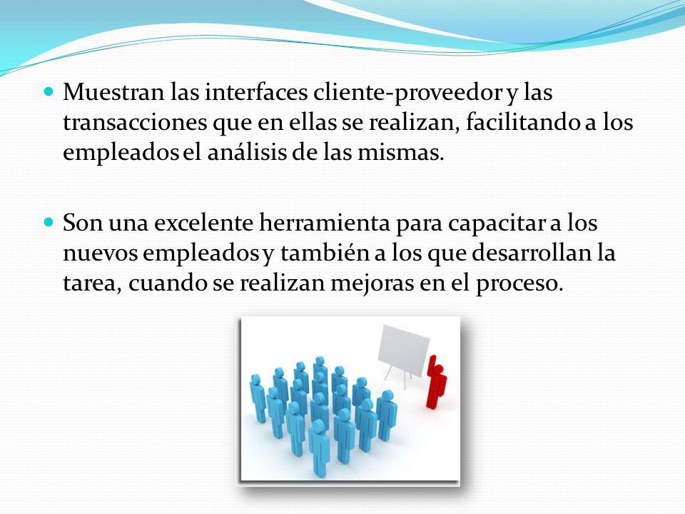 Muestran las interfaces cliente-proveedor y las transacciones que en ellas se realizan, facilitando a los empleados el análisis de las mismas.
