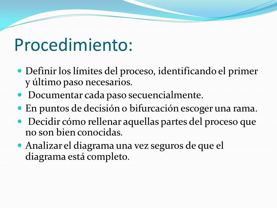 Procedimiento: Definir los límites del proceso, identificando el primer y último paso necesarios. Documentar cada paso secuencialmente.