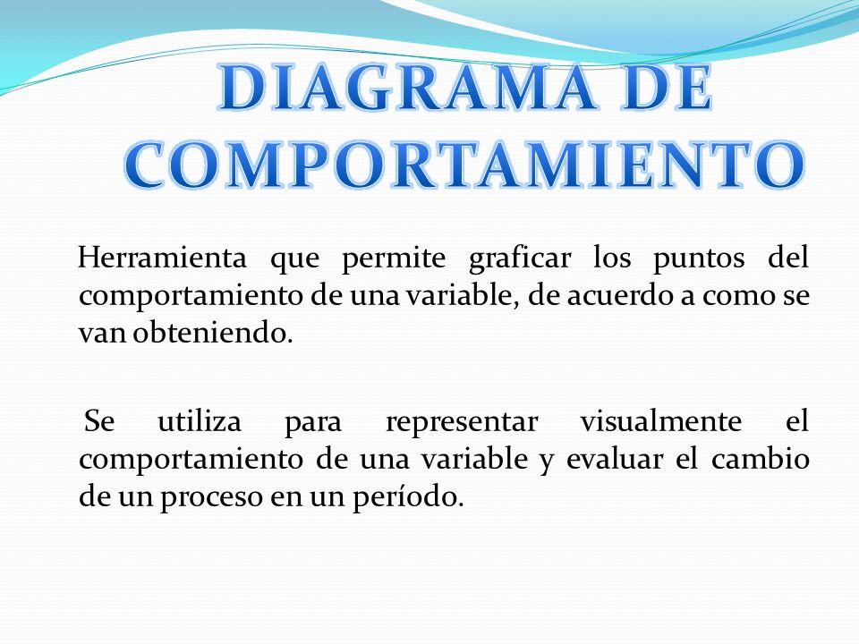 DIAGRAMA DE COMPORTAMIENTO