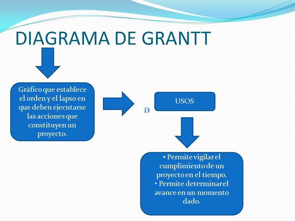 DIAGRAMA DE GRANTT Gráfico que establece el orden y el lapso en que deben ejecutarse las acciones que constituyen un proyecto.