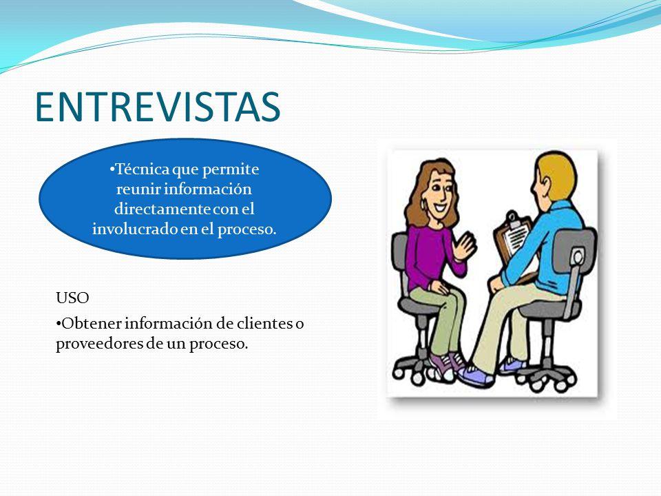 ENTREVISTAS Técnica que permite reunir información directamente con el involucrado en el proceso. USO.