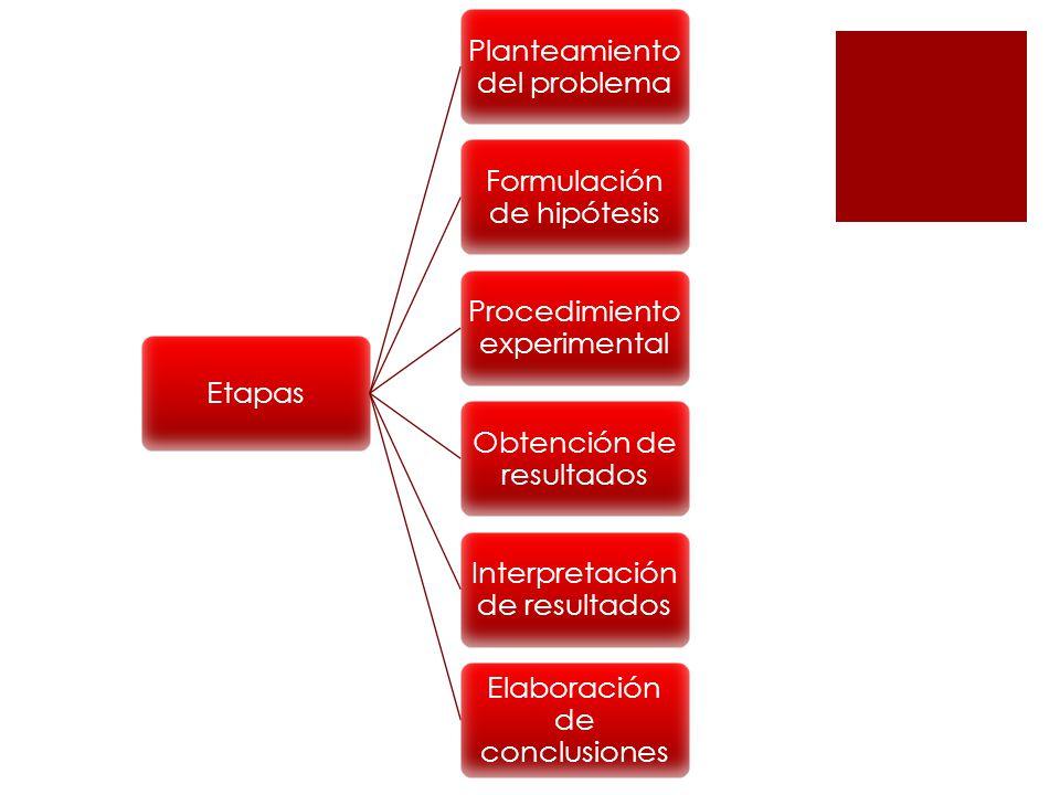 Planteamiento del problema Formulación de hipótesis