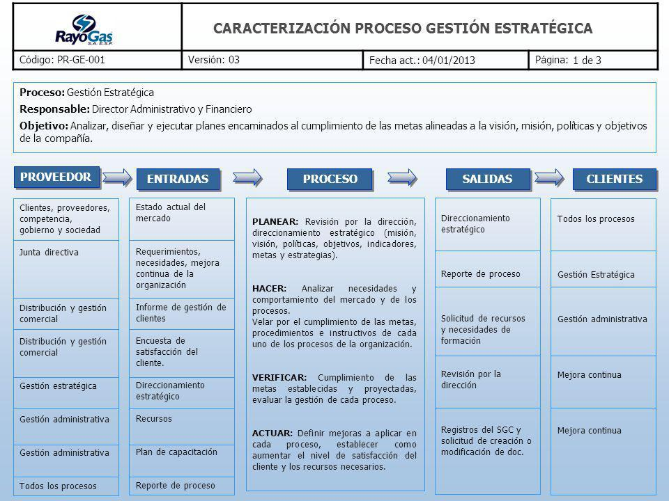 PROVEEDOR ENTRADAS PROCESO SALIDAS CLIENTES