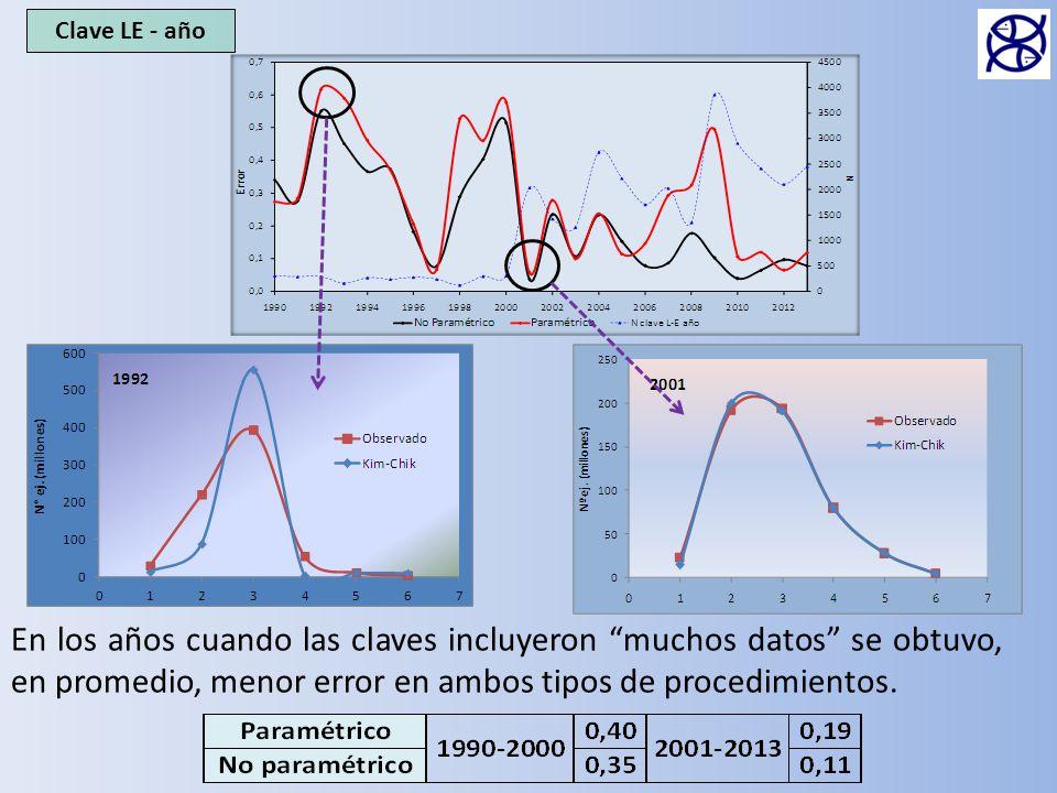 Clave LE - año En los años cuando las claves incluyeron muchos datos se obtuvo, en promedio, menor error en ambos tipos de procedimientos.