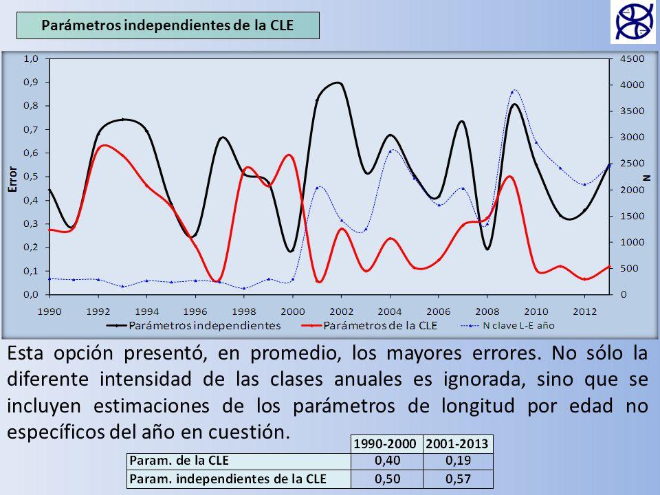 Parámetros independientes de la CLE