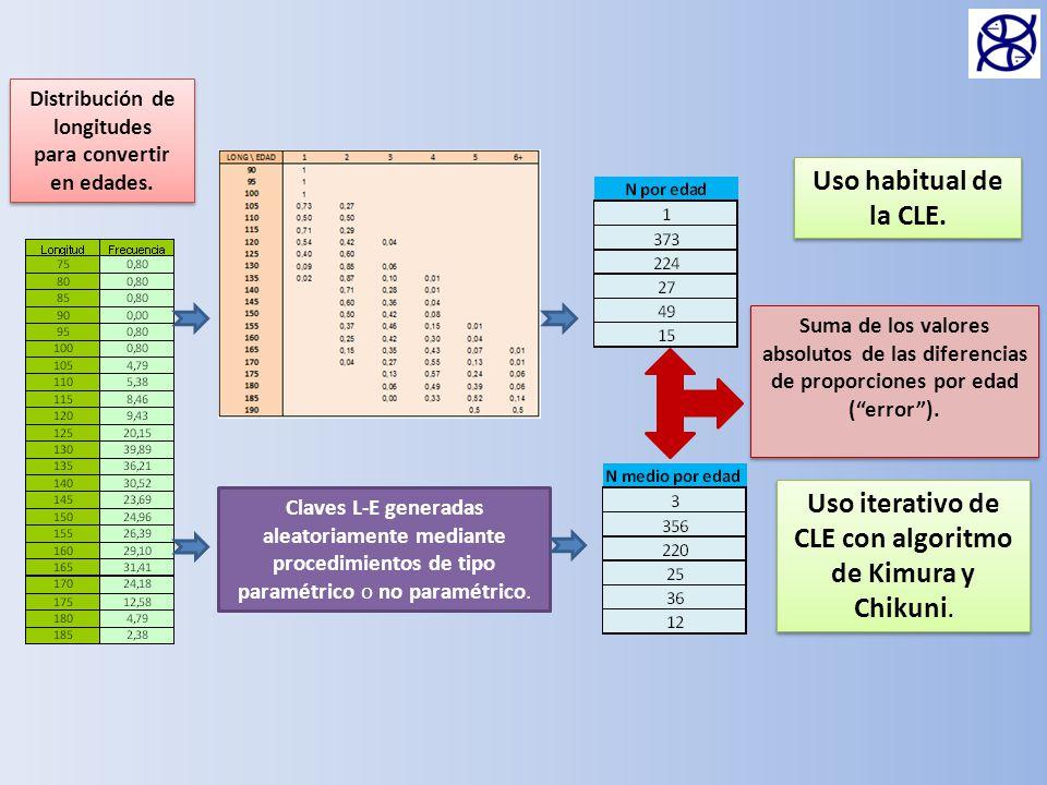 Uso iterativo de CLE con algoritmo de Kimura y Chikuni.