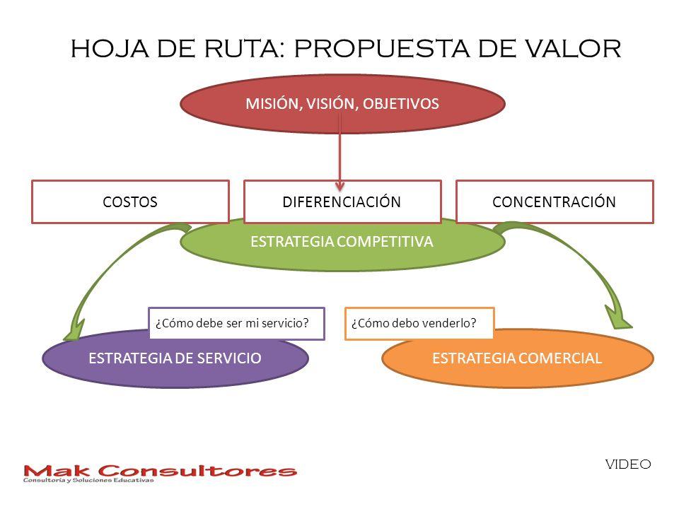 HOJA DE RUTA: PROPUESTA DE VALOR