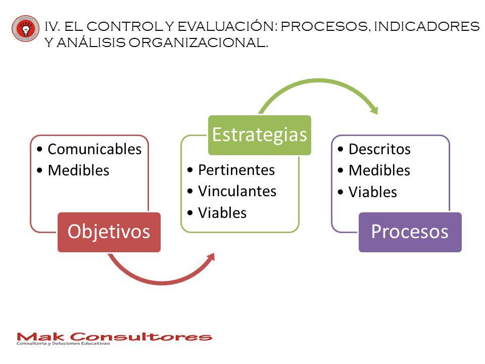 IV. EL CONTROL Y EVALUACIÓN: PROCESOS, INDICADORES Y ANÁLISIS ORGANIZACIONAL.